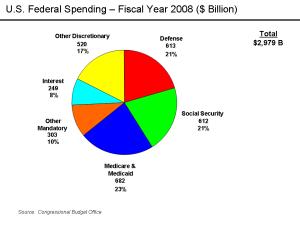 U.S. Federal Spending FY 2008