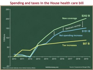 Spending vs. Taxes for Single Payer