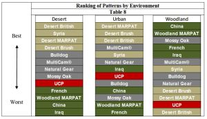Overall performance of camo patterns