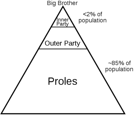 Social Class in 1984
